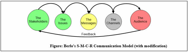 Berlo's SMCR commuication model